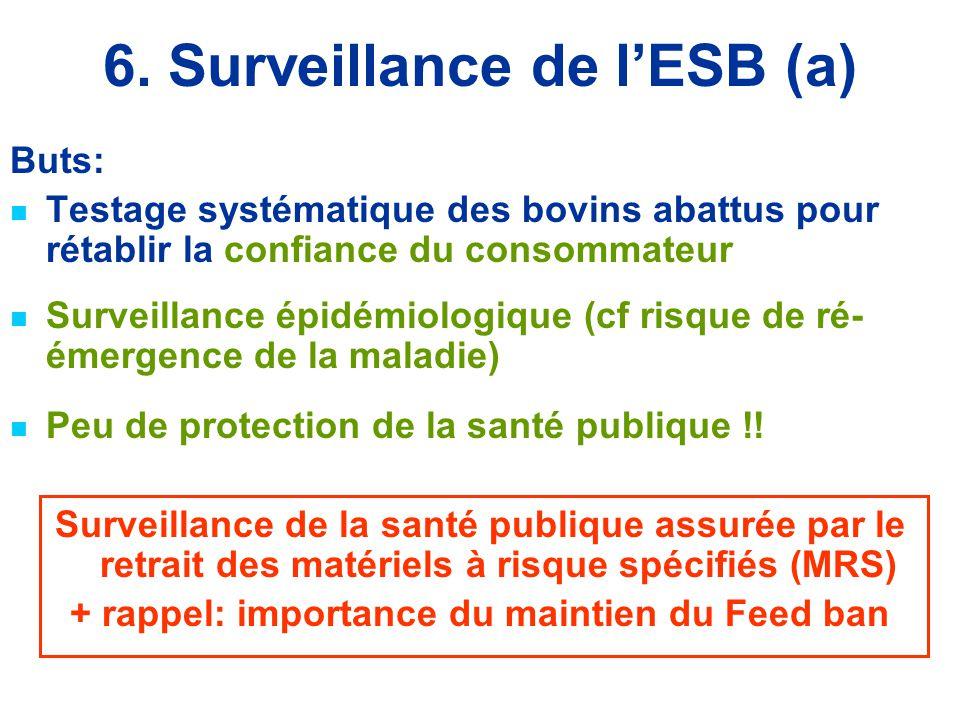 6. Surveillance de l'ESB (a) Buts: Testage systématique des bovins abattus pour rétablir la confiance du consommateur Surveillance épidémiologique (cf