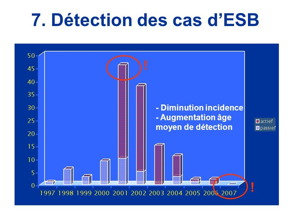 7. Détection des cas d'ESB - Diminution incidence - Augmentation âge moyen de détection ! !