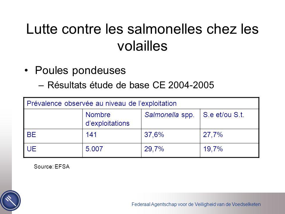 Federaal Agentschap voor de Veiligheid van de Voedselketen Lutte contre les salmonelles chez les volailles Poules pondeuses –Résultats étude de base C