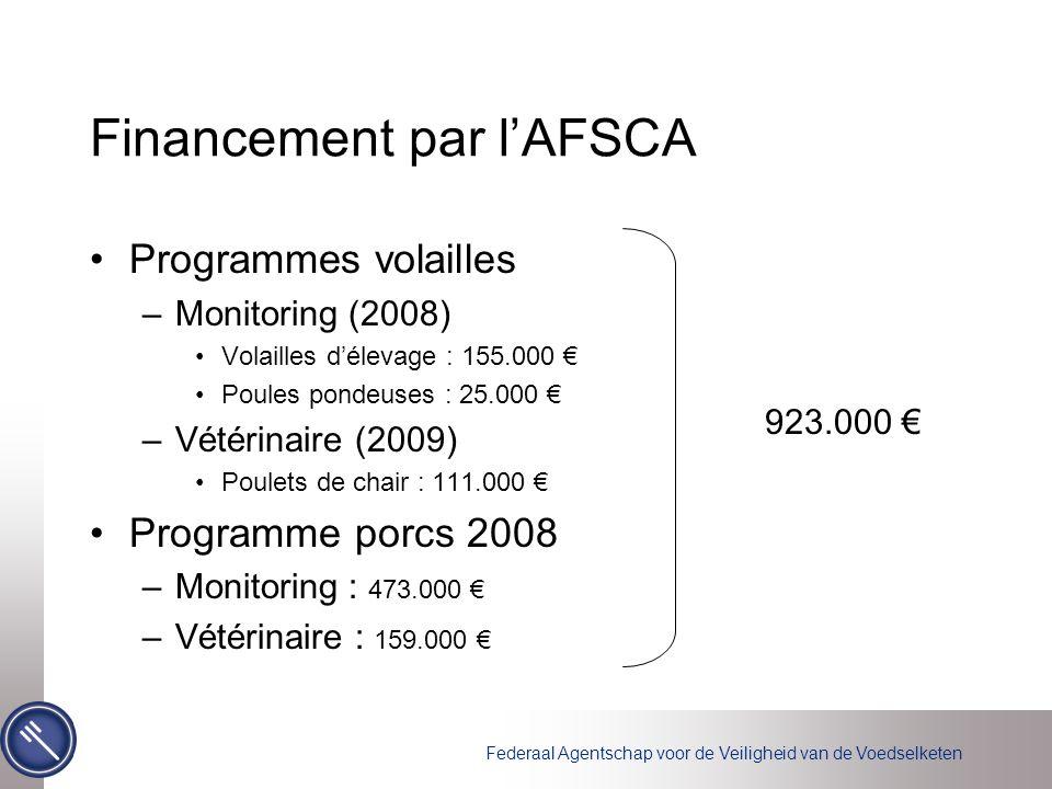 Federaal Agentschap voor de Veiligheid van de Voedselketen Financement par l'AFSCA Programmes volailles –Monitoring (2008) Volailles d'élevage : 155.0