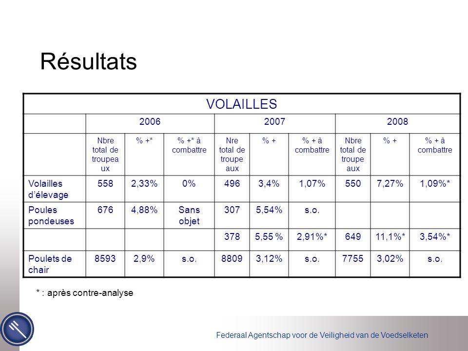Federaal Agentschap voor de Veiligheid van de Voedselketen Résultats VOLAILLES 200620072008 Nbre total de troupea ux % +*% +* à combattre Nre total de