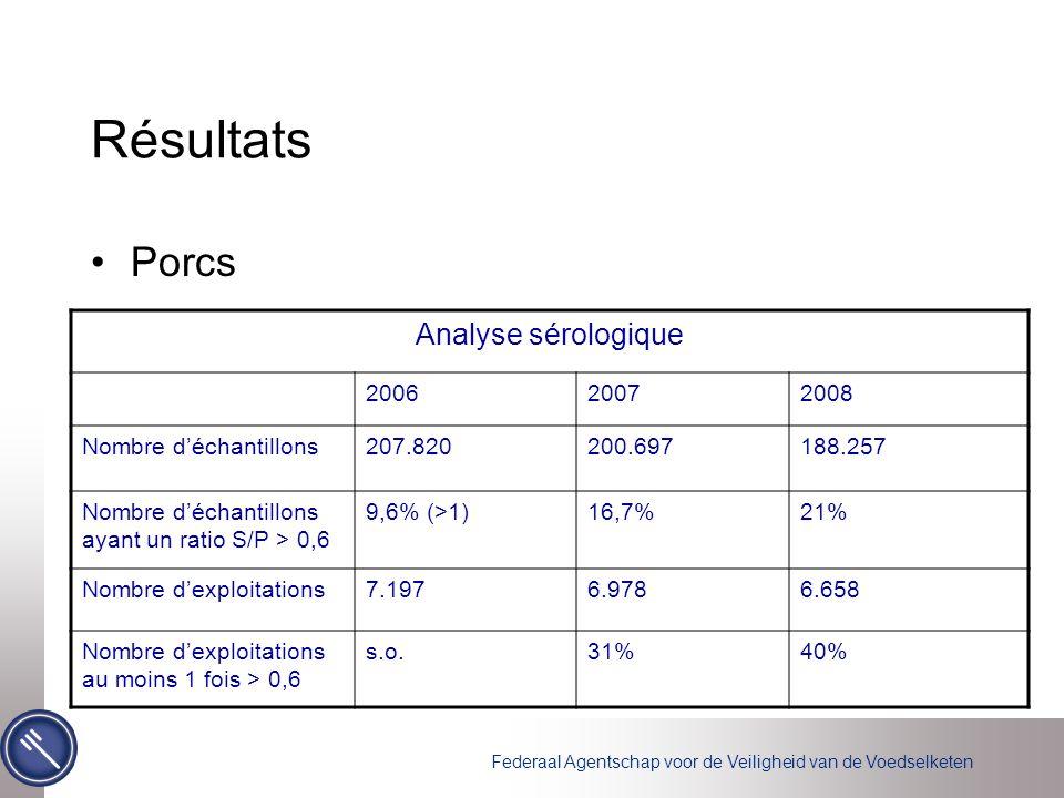 Federaal Agentschap voor de Veiligheid van de Voedselketen Résultats Porcs Analyse sérologique 200620072008 Nombre d'échantillons207.820200.697188.257