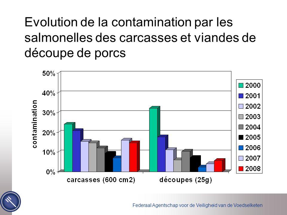 Federaal Agentschap voor de Veiligheid van de Voedselketen Evolution de la contamination par les salmonelles des carcasses et viandes de découpe de po