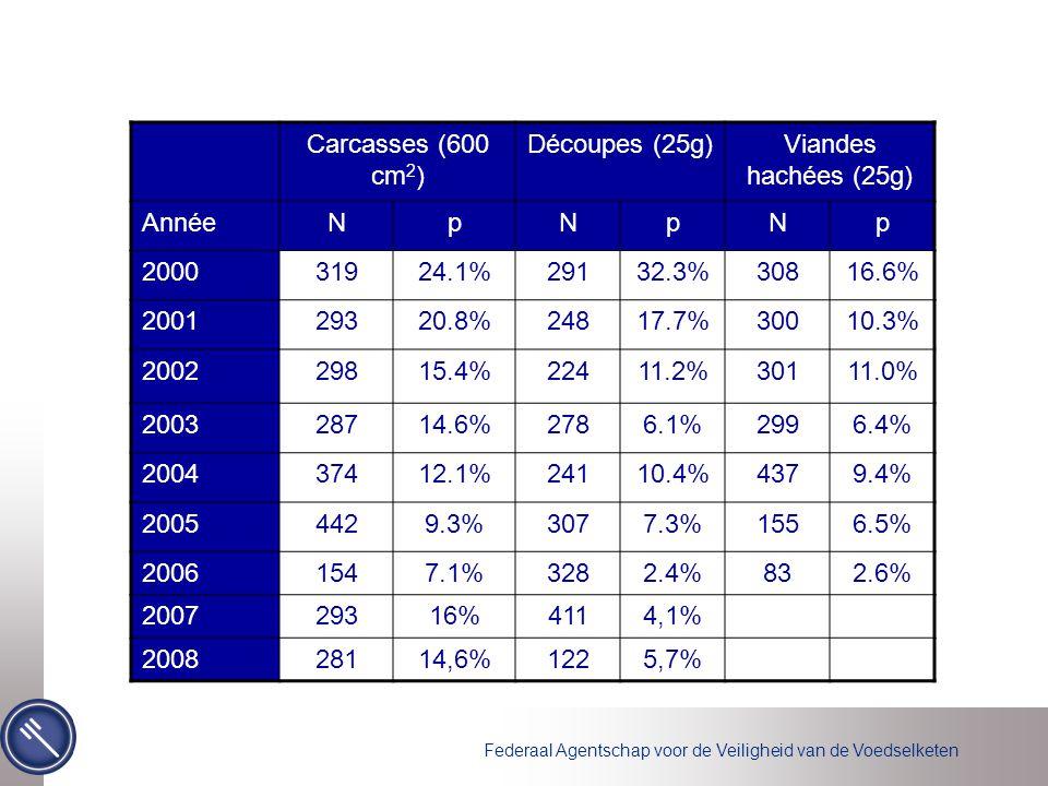 Federaal Agentschap voor de Veiligheid van de Voedselketen Carcasses (600 cm 2 ) Découpes (25g)Viandes hachées (25g) AnnéeNpNpNp 200031924.1%29132.3%3