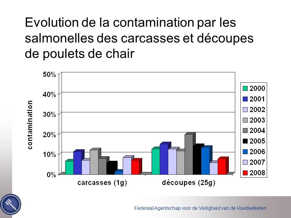 Federaal Agentschap voor de Veiligheid van de Voedselketen Evolution de la contamination par les salmonelles des carcasses et découpes de poulets de c