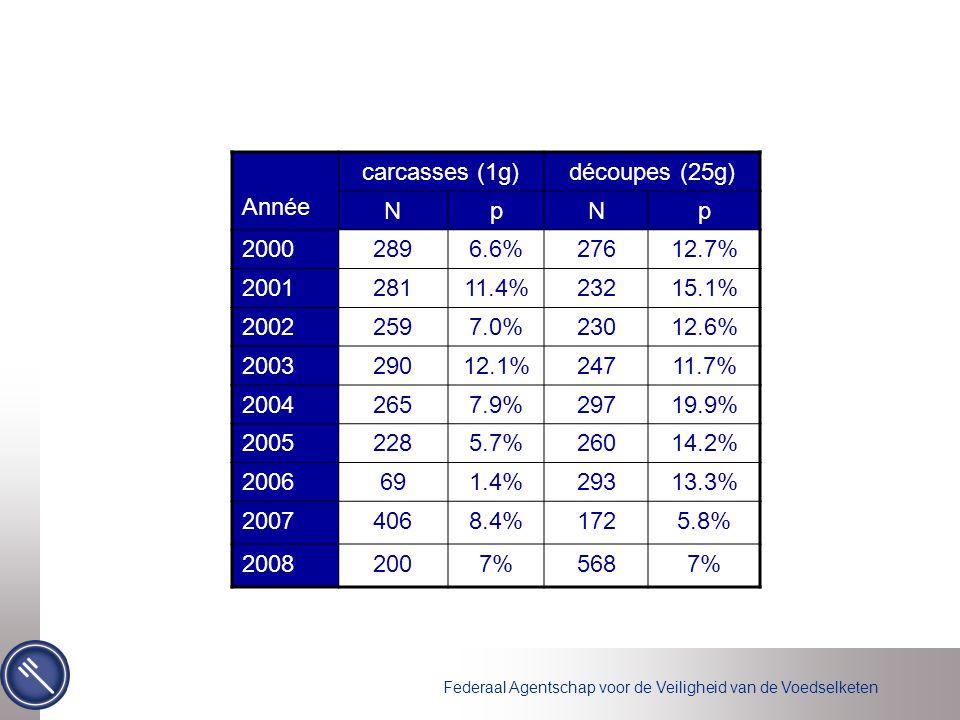 Federaal Agentschap voor de Veiligheid van de Voedselketen Année carcasses (1g)découpes (25g) NpNp 20002896.6%27612.7% 200128111.4%23215.1% 20022597.0
