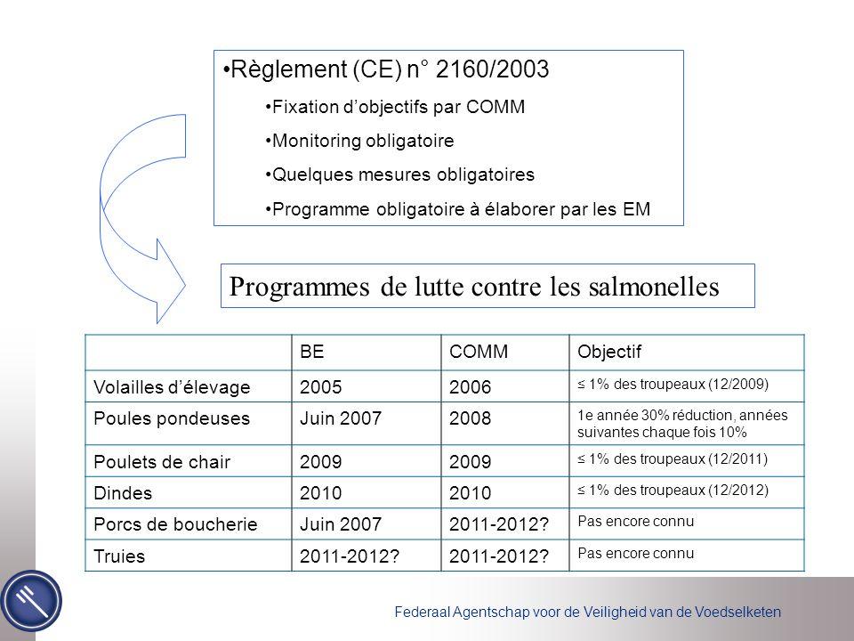 Federaal Agentschap voor de Veiligheid van de Voedselketen Règlement (CE) n° 2160/2003 Fixation d'objectifs par COMM Monitoring obligatoire Quelques m