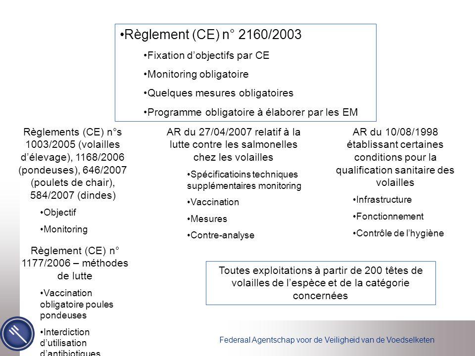 Federaal Agentschap voor de Veiligheid van de Voedselketen Règlement (CE) n° 2160/2003 Fixation d'objectifs par CE Monitoring obligatoire Quelques mes