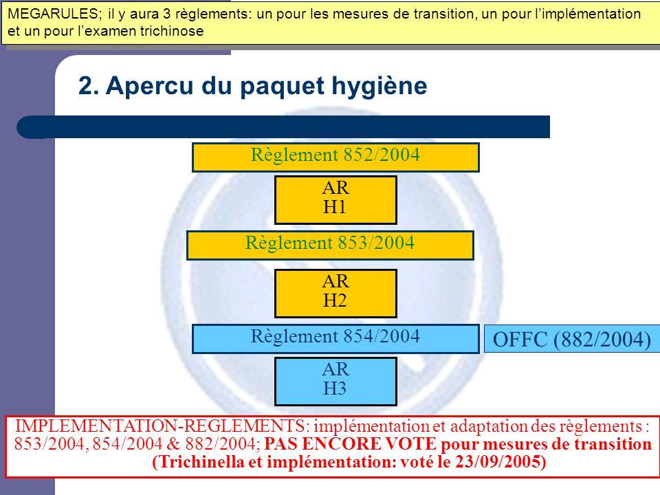2. Apercu du paquet hygiène Règlement 852/2004 Règlement 853/2004 Règlement 854/2004 AR H1 AR H2 AR H3 IMPLEMENTATION-REGLEMENTS: implémentation et ad