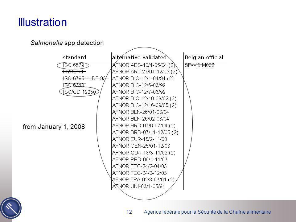 Agence fédérale pour la Sécurité de la Chaîne alimentaire12 Illustration Salmonella spp detection from January 1, 2008