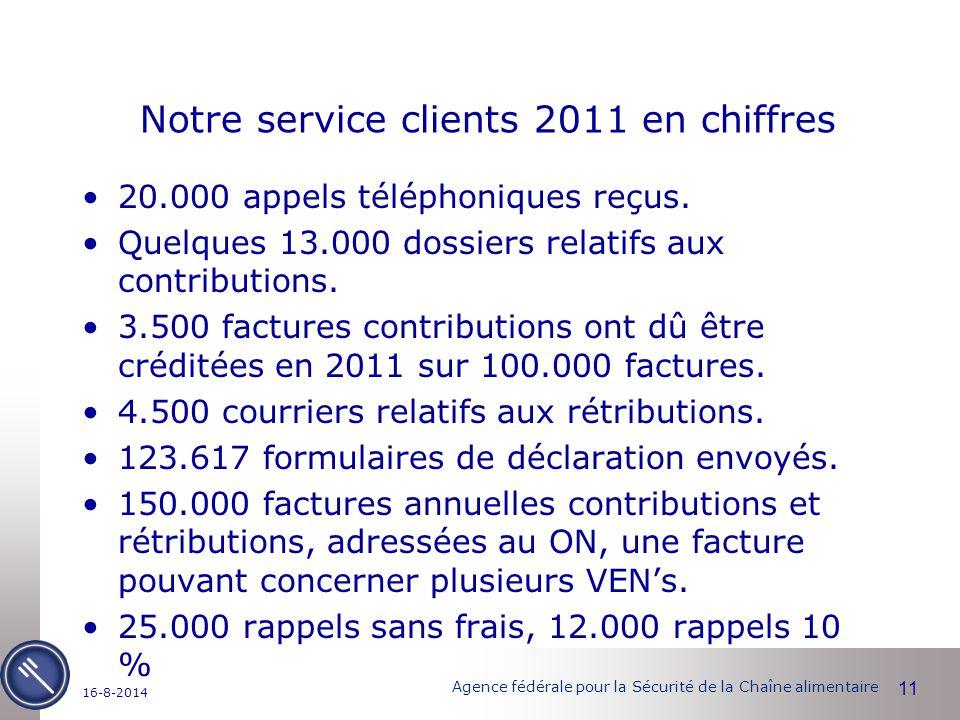 Agence fédérale pour la Sécurité de la Chaîne alimentaire Notre service clients 2011 en chiffres 20.000 appels téléphoniques reçus.
