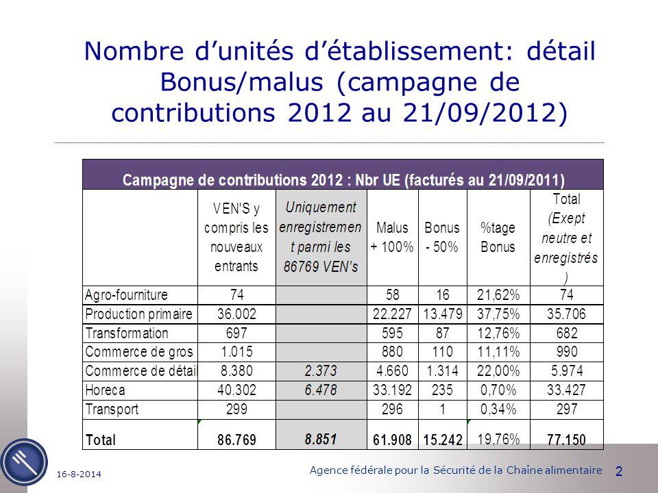 Agence fédérale pour la Sécurité de la Chaîne alimentaire 2 16-8-2014 Nombre d'unités d'établissement: détail Bonus/malus (campagne de contributions 2012 au 21/09/2012)