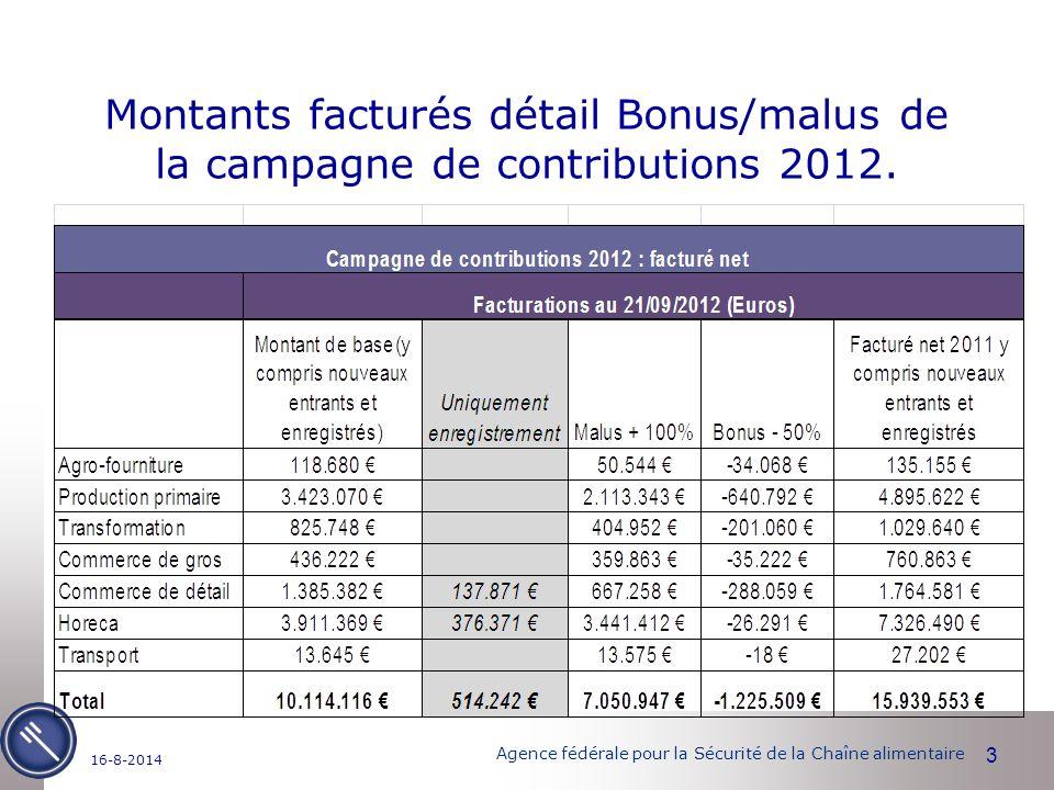 Agence fédérale pour la Sécurité de la Chaîne alimentaire 3 16-8-2014 Montants facturés détail Bonus/malus de la campagne de contributions 2012.
