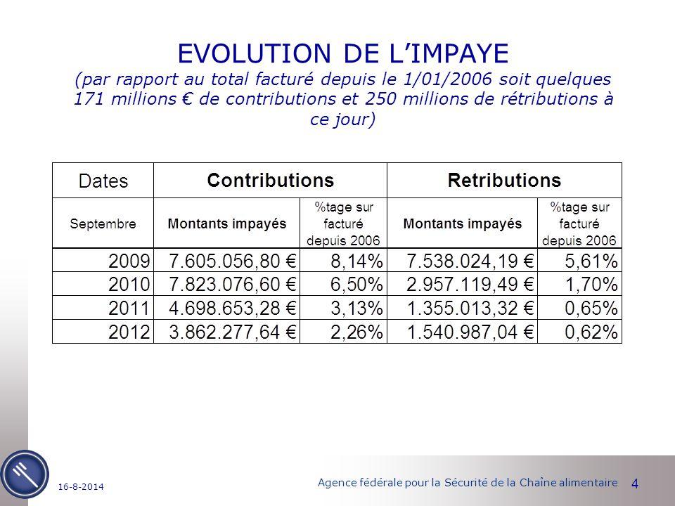 Agence fédérale pour la Sécurité de la Chaîne alimentaire EVOLUTION DE L'IMPAYE (par rapport au total facturé depuis le 1/01/2006 soit quelques 171 millions € de contributions et 250 millions de rétributions à ce jour) 4 16-8-2014
