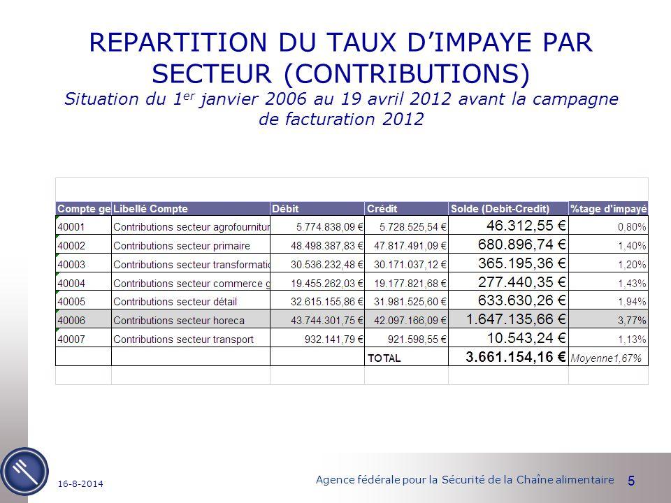 Agence fédérale pour la Sécurité de la Chaîne alimentaire REPARTITION DU TAUX D'IMPAYE PAR SECTEUR (CONTRIBUTIONS) Situation du 1 er janvier 2006 au 19 avril 2012 avant la campagne de facturation 2012 5 16-8-2014