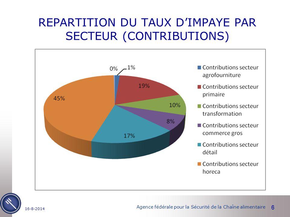 Agence fédérale pour la Sécurité de la Chaîne alimentaire REPARTITION DU TAUX D'IMPAYE PAR SECTEUR (CONTRIBUTIONS) 6 16-8-2014