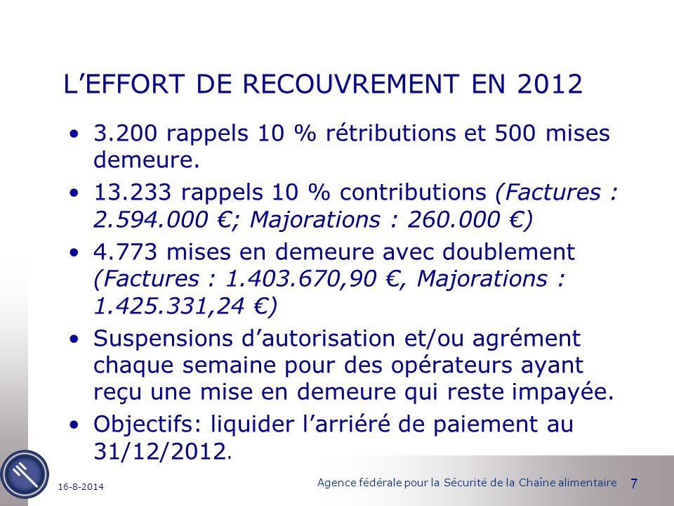 Agence fédérale pour la Sécurité de la Chaîne alimentaire L'EFFORT DE RECOUVREMENT EN 2012 3.200 rappels 10 % rétributions et 500 mises demeure.