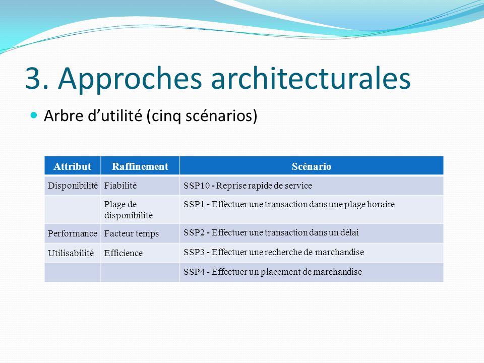 3. Approches architecturales Arbre d'utilité (cinq scénarios) AttributRaffinementScénario DisponibilitéFiabilitéSSP10 - Reprise rapide de service Plag