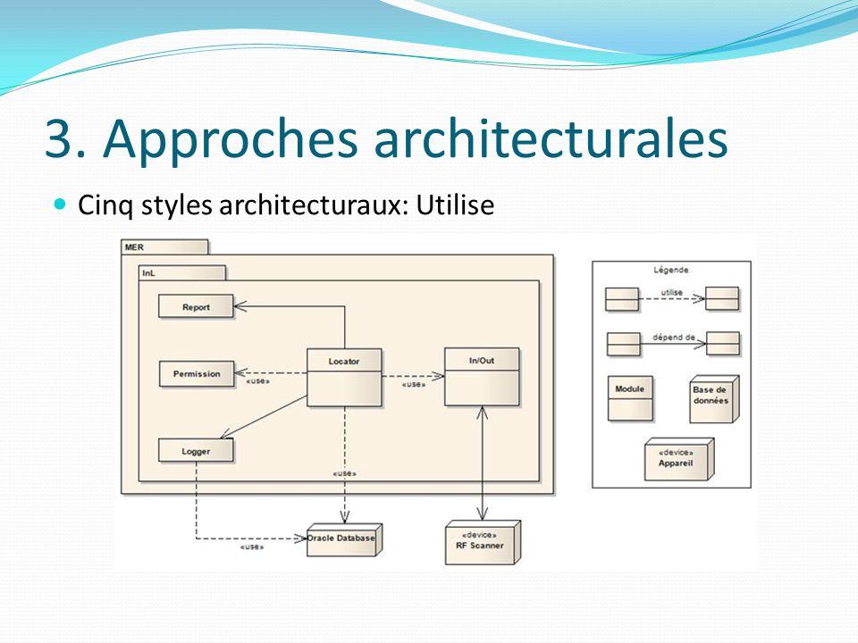 3. Approches architecturales Cinq styles architecturaux: Utilise