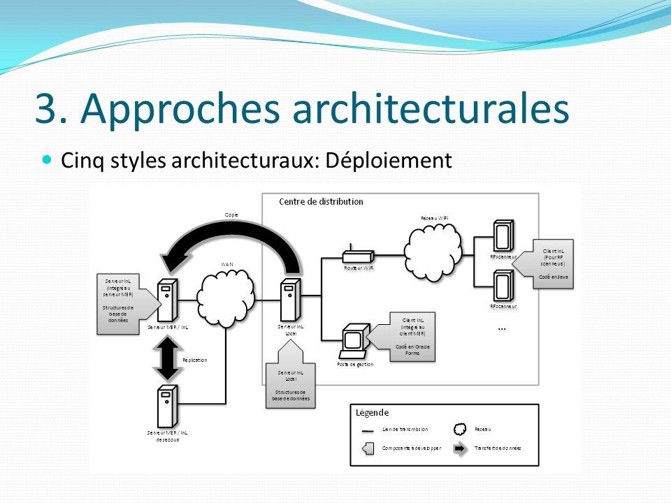 3. Approches architecturales Cinq styles architecturaux: Déploiement