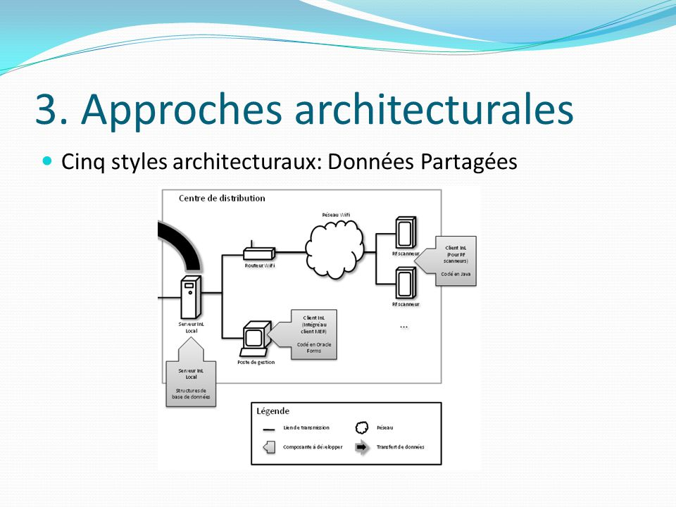 3. Approches architecturales Cinq styles architecturaux: Données Partagées