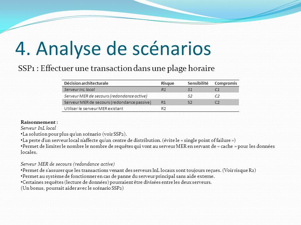 4. Analyse de scénarios SSP1 : Effectuer une transaction dans une plage horaire Décision architecturaleRisqueSensibilitéCompromis Serveur InL localR1S