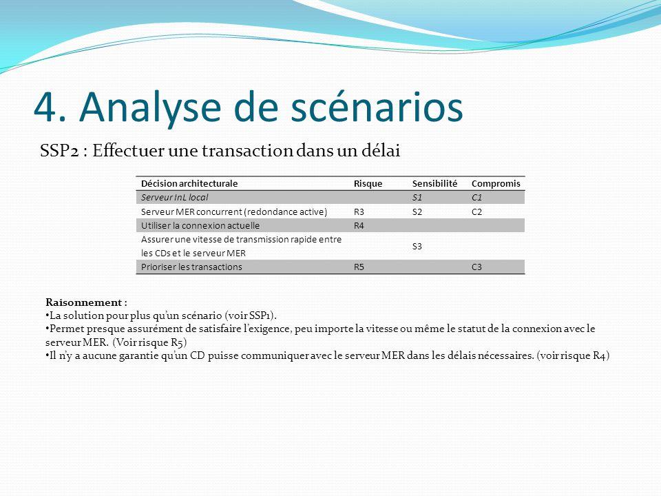 4. Analyse de scénarios SSP2 : Effectuer une transaction dans un délai Décision architecturaleRisqueSensibilitéCompromis Serveur InL localS1C1 Serveur