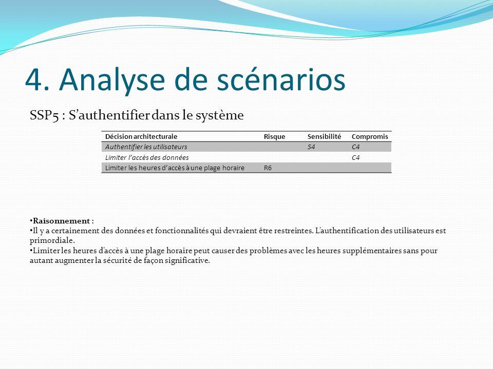4. Analyse de scénarios SSP5 : S'authentifier dans le système Décision architecturaleRisqueSensibilitéCompromis Authentifier les utilisateursS4C4 Limi