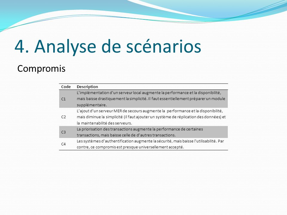 4. Analyse de scénarios Compromis CodeDescription C1 L'implémentation d'un serveur local augmente la performance et la disponibilité, mais baisse dras