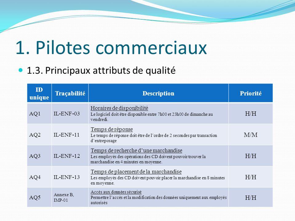 1. Pilotes commerciaux 1.3. Principaux attributs de qualité ID unique TraçabilitéDescriptionPriorité AQ1IL-ENF-03 Horaires de disponibilité Le logicie