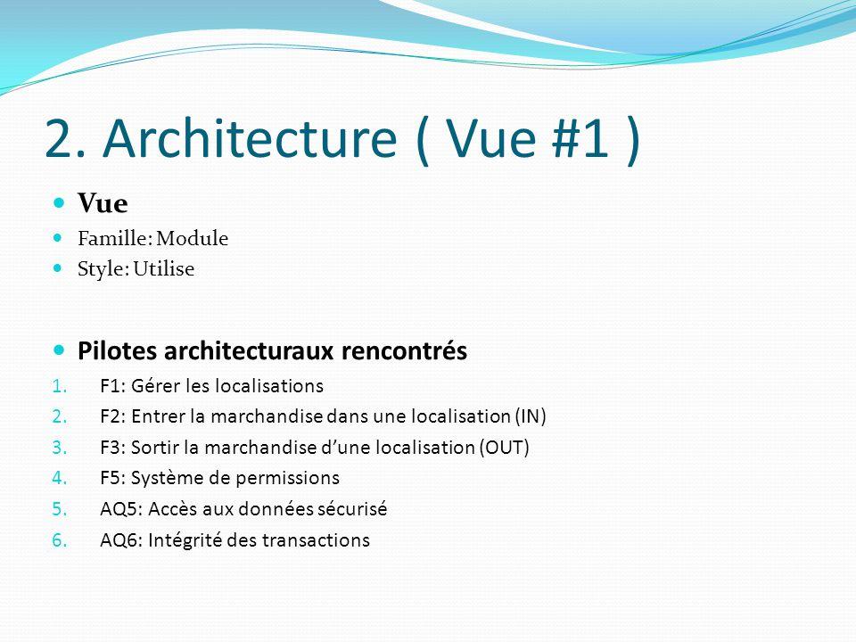 2. Architecture ( Vue #1 ) Vue Famille: Module Style: Utilise Pilotes architecturaux rencontrés 1. F1: Gérer les localisations 2. F2: Entrer la marcha