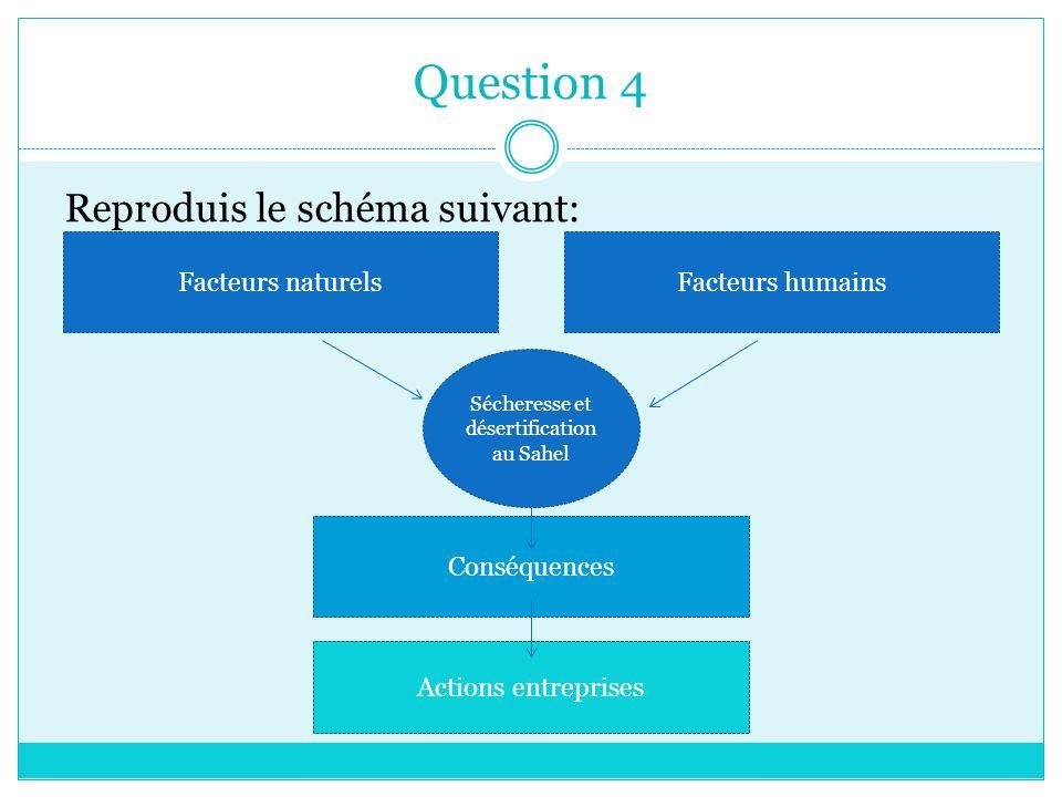 Question 4 Reproduis le schéma suivant: Facteurs naturelsFacteurs humains Actions entreprises Conséquences Sécheresse et désertification au Sahel