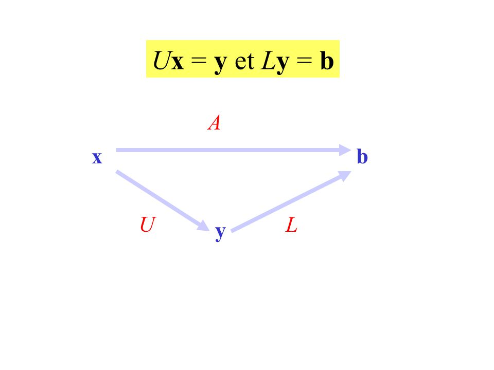 x L A y U b Ux = y et Ly = b