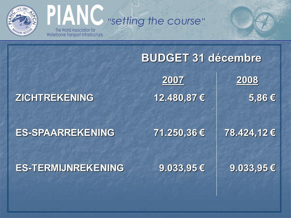 BUDGET Janvier 2009 – Décembre 2009 Résultat Disponible 1/1/200978.429,98 € Recettes 1/1 – 31/12/2009+ 50.000,00 € 128.429,98 € Dépenses 1/1 – 31/12/2009- 70.000,00 € 58.429,98 € Recettes50.000 EUR Dépenses70.000 EUR