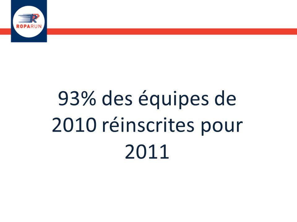 93% des équipes de 2010 réinscrites pour 2011