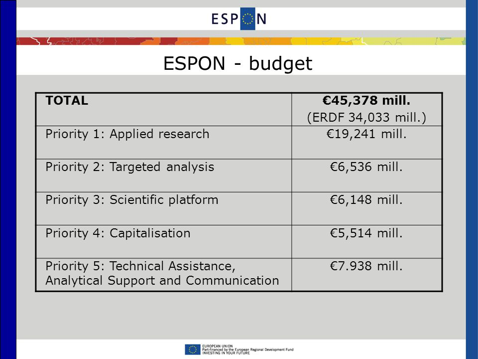 ESPON - budget TOTAL€45,378 mill. (ERDF 34,033 mill.) Priority 1: Applied research€19,241 mill.