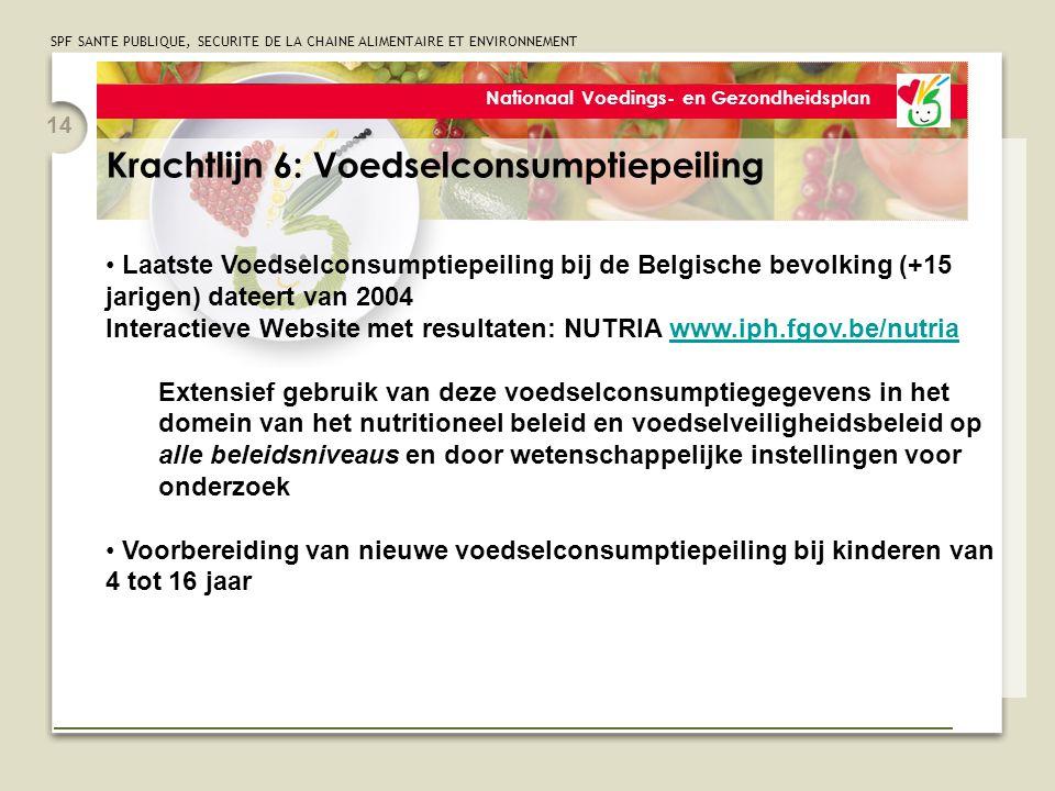 SPF SANTE PUBLIQUE, SECURITE DE LA CHAINE ALIMENTAIRE ET ENVIRONNEMENT 14 Nationaal Voedings- en Gezondheidsplan Krachtlijn 6: Voedselconsumptiepeiling Laatste Voedselconsumptiepeiling bij de Belgische bevolking (+15 jarigen) dateert van 2004 Interactieve Website met resultaten: NUTRIA www.iph.fgov.be/nutriawww.iph.fgov.be/nutria Extensief gebruik van deze voedselconsumptiegegevens in het domein van het nutritioneel beleid en voedselveiligheidsbeleid op alle beleidsniveaus en door wetenschappelijke instellingen voor onderzoek Voorbereiding van nieuwe voedselconsumptiepeiling bij kinderen van 4 tot 16 jaar