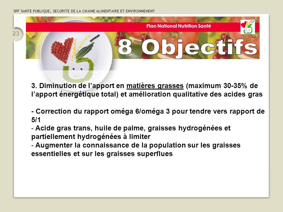 SPF SANTE PUBLIQUE, SECURITE DE LA CHAINE ALIMENTAIRE ET ENVIRONNEMENT 23 Plan National Nutrition Santé 3. Diminution de l'apport en matières grasses