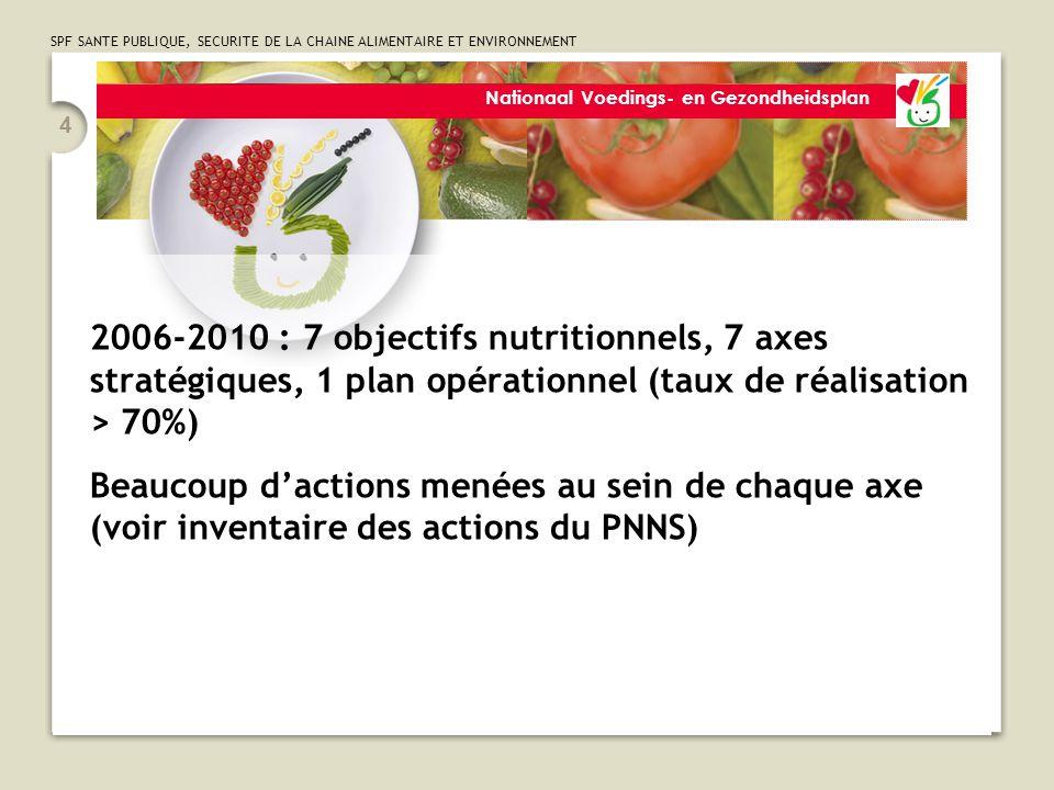 SPF SANTE PUBLIQUE, SECURITE DE LA CHAINE ALIMENTAIRE ET ENVIRONNEMENT 4 Nationaal Voedings- en Gezondheidsplan 2006-2010 : 7 objectifs nutritionnels, 7 axes stratégiques, 1 plan opérationnel (taux de réalisation > 70%) Beaucoup d'actions menées au sein de chaque axe (voir inventaire des actions du PNNS)
