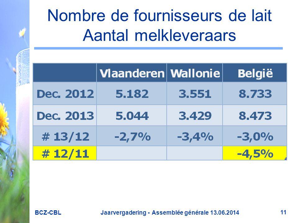 Nombre de fournisseurs de lait Aantal melkleveraars BCZ-CBL Jaarvergadering - Assemblée générale 13.06.2014 11