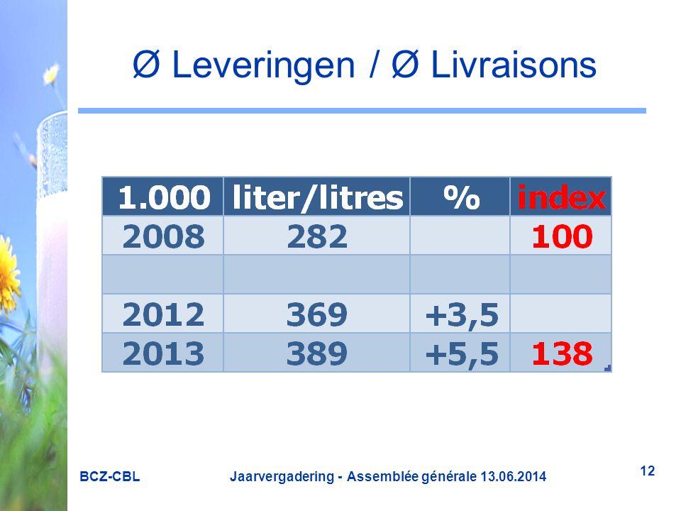 Ø Leveringen / Ø Livraisons BCZ-CBL Jaarvergadering - Assemblée générale 13.06.2014 12