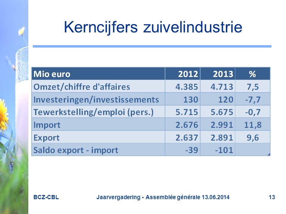 Kerncijfers zuivelindustrie BCZ-CBL Jaarvergadering - Assemblée générale 13.06.201413