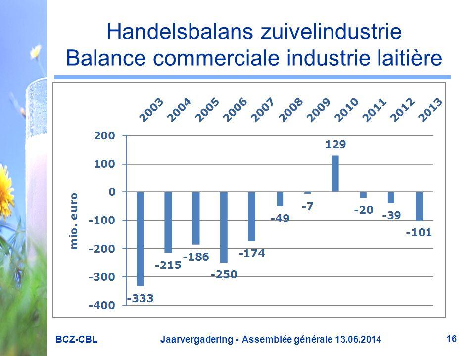 Handelsbalans zuivelindustrie Balance commerciale industrie laitière BCZ-CBL Jaarvergadering - Assemblée générale 13.06.2014 16