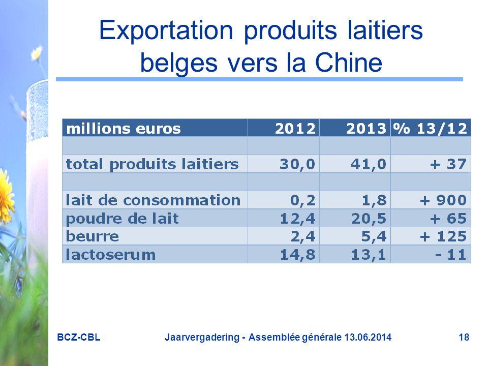 Exportation produits laitiers belges vers la Chine BCZ-CBL Jaarvergadering - Assemblée générale 13.06.201418