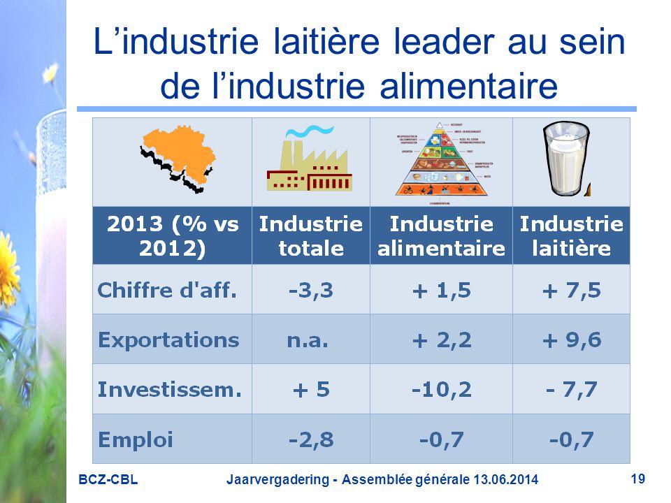 L'industrie laitière leader au sein de l'industrie alimentaire BCZ-CBL Jaarvergadering - Assemblée générale 13.06.2014 19