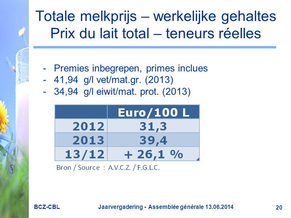 BCZ-CBL Jaarvergadering - Assemblée générale 13.06.2014 Totale melkprijs – werkelijke gehaltes Prix du lait total – teneurs réelles -Premies inbegrepen, primes inclues -41,94 g/l vet/mat.gr.