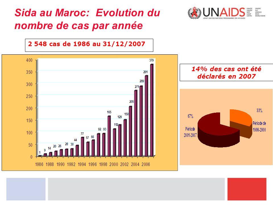 Sida au Maroc: Evolution du nombre de cas par année 2 548 cas de 1986 au 31/12/2007 14% des cas ont été déclarés en 2007