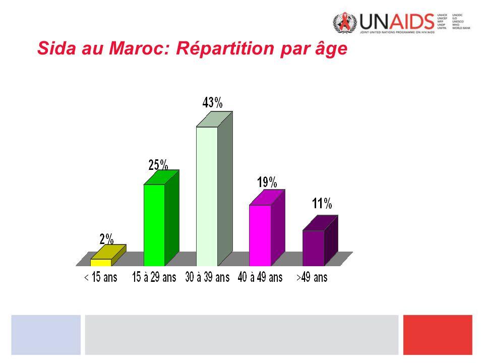 Sida au Maroc: Répartition par âge
