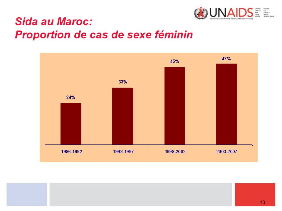 Sida au Maroc: Proportion de cas de sexe féminin 13
