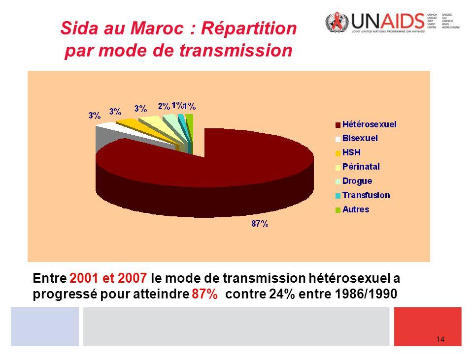 Sida au Maroc : Répartition par mode de transmission 14 Entre 2001 et 2007 le mode de transmission hétérosexuel a progressé pour atteindre 87% contre